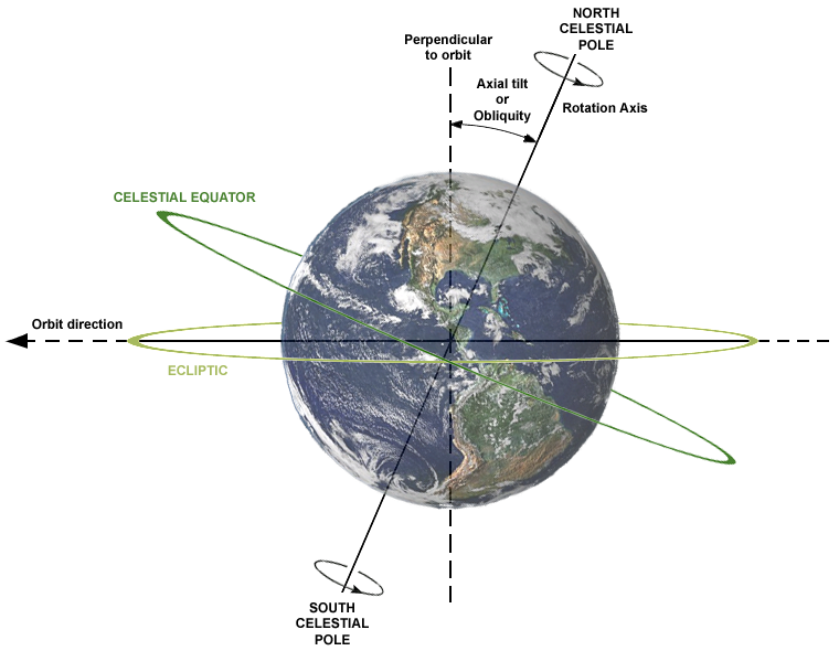 Skypi online observatory llc earth closest to sun for the year on though not responsible for the seasons earths closest and farthest points to the sun do affect seasonal lengths when the earth comes closest to the sun ccuart Image collections